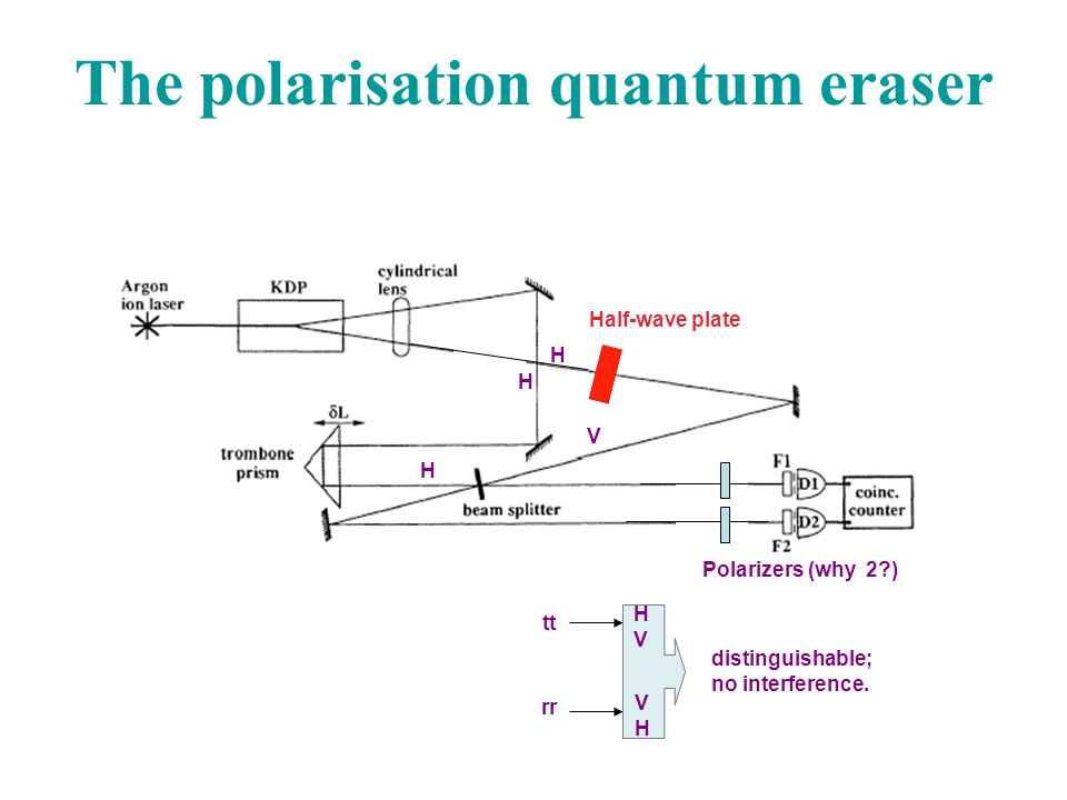 distinguishable; no interference. The polarisation quantum eraser Half-wave plate H H H V tt rr HVHV VHVH Polarizers (why 2?)