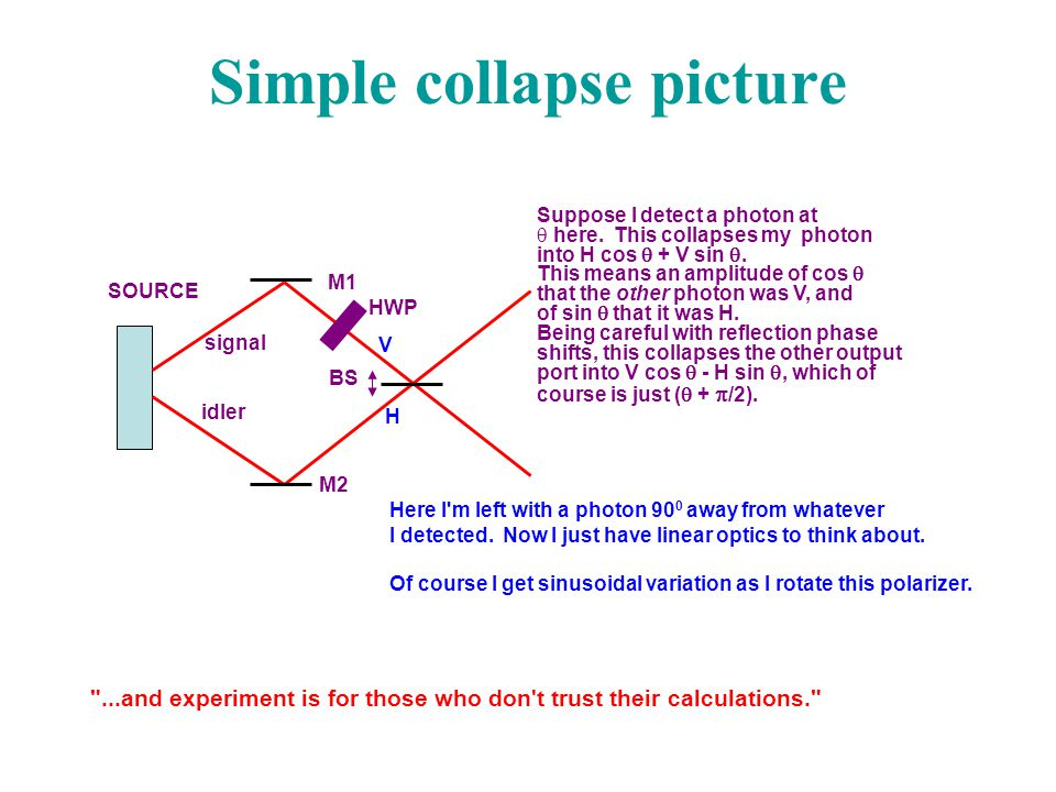 Simple collapse picture M1 M2 BS SOURCE signal idler HWP V H Suppose I detect a photon at  here. This collapses my photon into H cos  + V sin . Thi