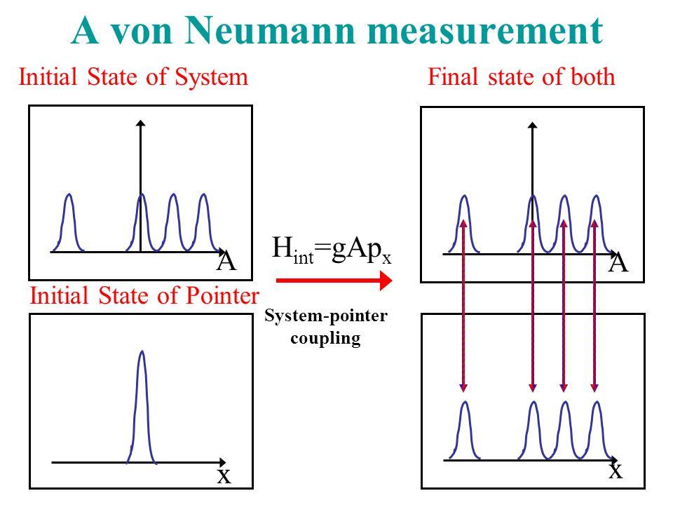 A von Neumann measurement H int =gAp x System-pointer coupling Initial State of Pointer x A Initial State of System x A Final state of both (entangled)