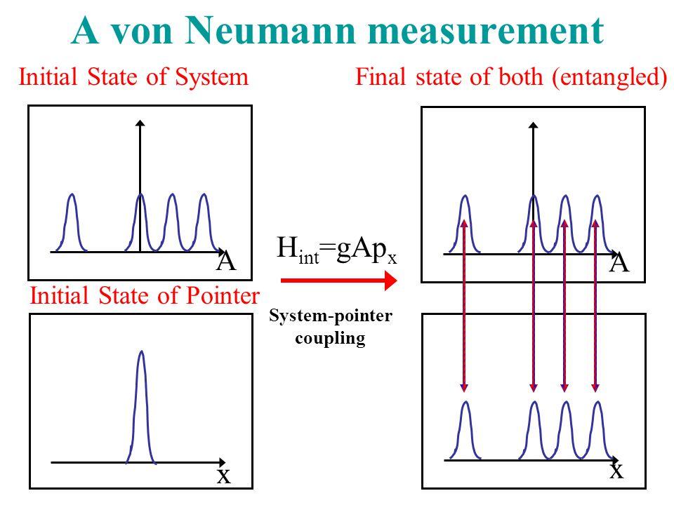 A von Neumann measurement H int =gAp x System-pointer coupling Initial State of Pointer x A Initial State of System x A Final state of both (entangled