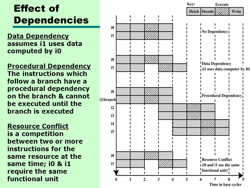 Effect of Dependencies Data Dependency assumes i1 uses data computed by i0 Procedural Dependency The instructions which follow a branch have a procedu