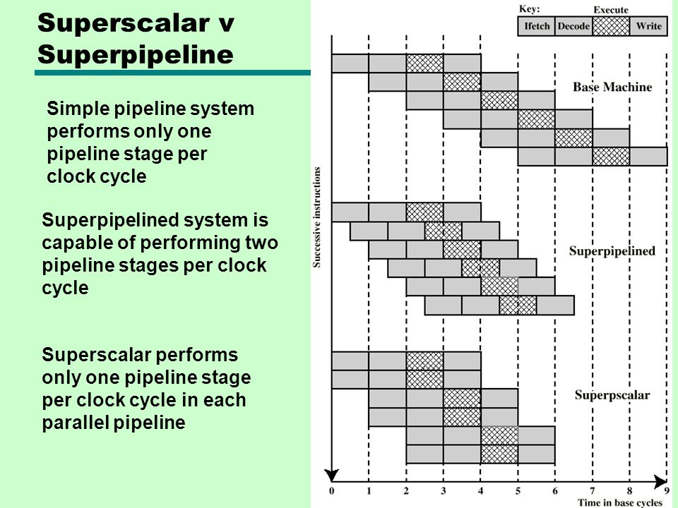 Superscalar v Superpipeline Superpipelined system is capable of performing two pipeline stages per clock cycle Superscalar performs only one pipeline