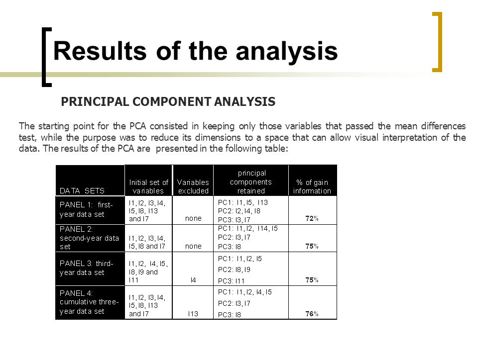 PRINCIPAL COMPONENT ANALYSIS The starting point for the PCA consisted in keeping only those variables that passed the mean differences test, while the