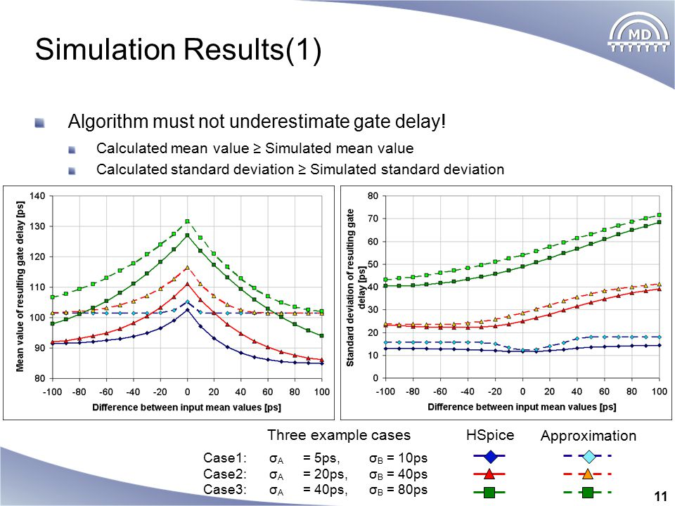 11 Simulation Results(1) Algorithm must not underestimate gate delay! Calculated mean value ≥ Simulated mean value Calculated standard deviation ≥ Sim