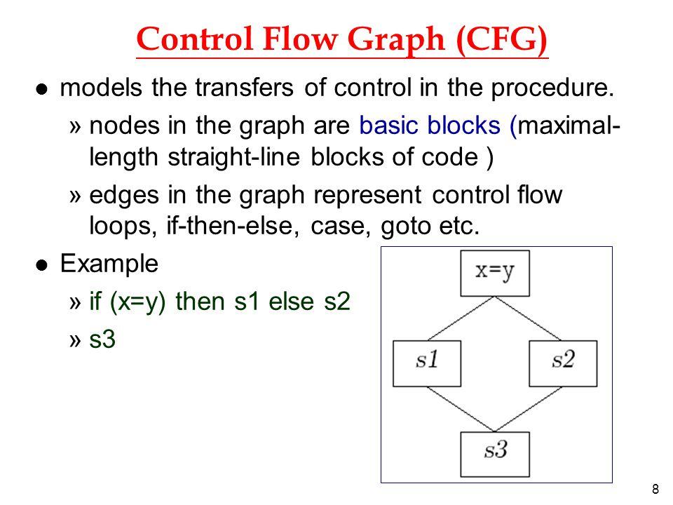 19 Java Byte Codes l Arithmetic instructions »ineg [...:i]  [...:-i] »iadd [...:i1,i2]  [...:i1+i2] »isub [...:i1,i2]  [...:i1-i2] »imul [...:i1,i2]  [...:i1*i2] »idiv [...:i1,i2]  [...:i1/i2] l Direct instructions »iinc k a [...]  [...] local[k]  local[k]+a