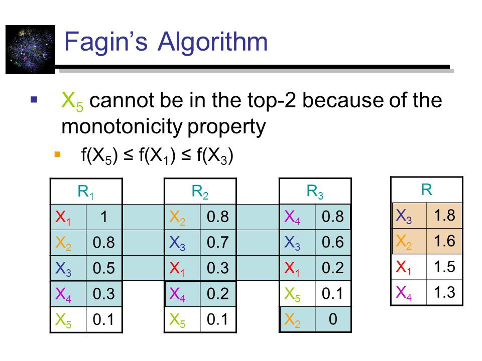 Fagin's Algorithm  X 5 cannot be in the top-2 because of the monotonicity property  f(X 5 ) ≤ f(X 1 ) ≤ f(X 3 ) R1R1 X1X1 1 X2X2 0.8 X3X3 0.5 X4X4 0