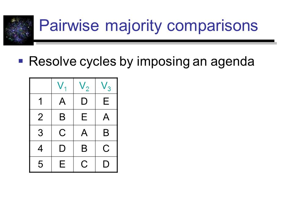 Pairwise majority comparisons  Resolve cycles by imposing an agenda V1V1 V2V2 V3V3 1ADE 2BEA 3CAB 4DBC 5ECD