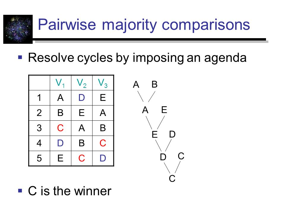 Pairwise majority comparisons  Resolve cycles by imposing an agenda  C is the winner V1V1 V2V2 V3V3 1ADE 2BEA 3CAB 4DBC 5ECD A B A E E D D C C