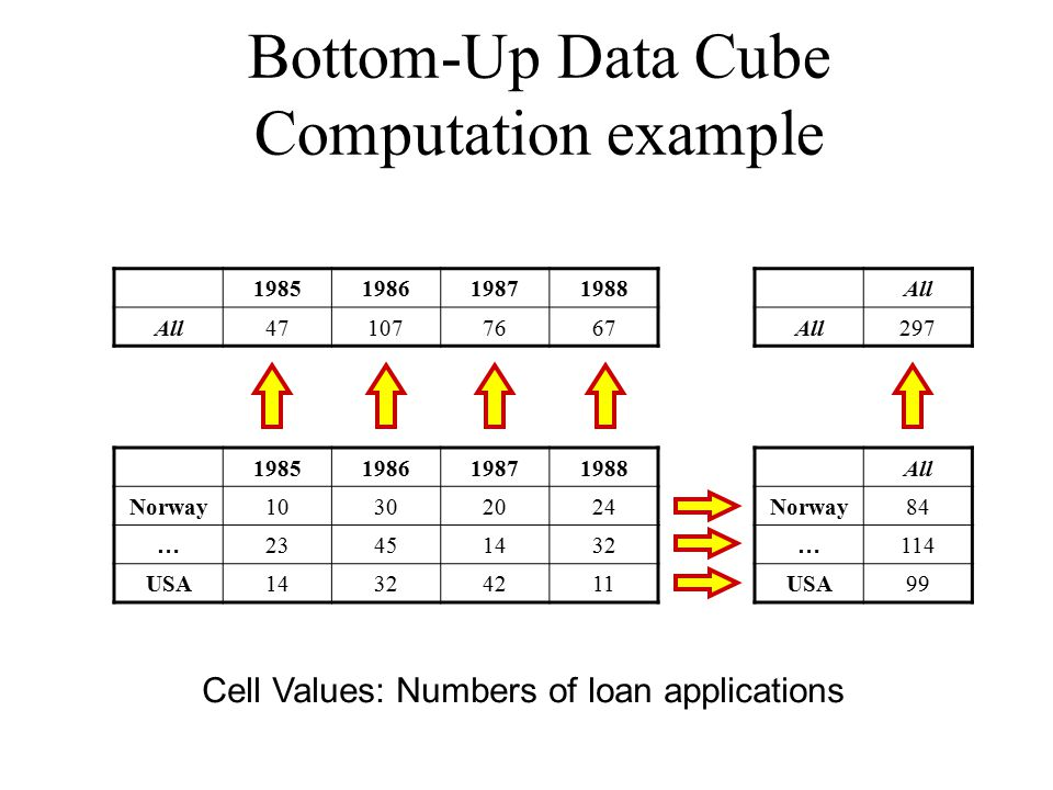 Bottom-Up Data Cube Computation example 1985198619871988 Norway10302024 … 23451432 USA14324211 1985198619871988 All471077667 All Norway84 … 114 USA99