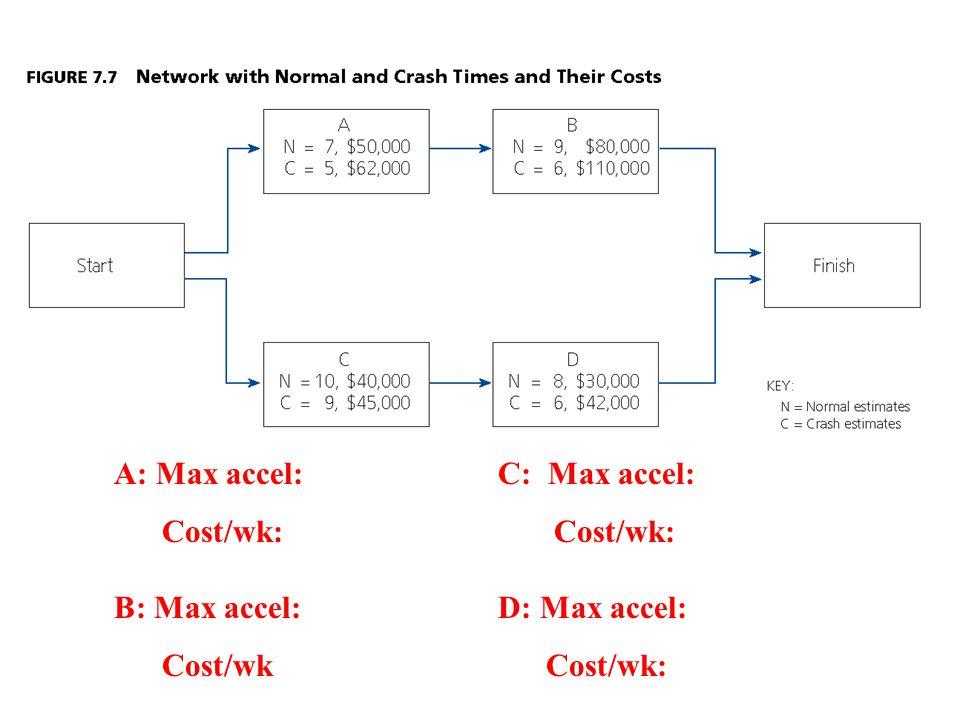 A: Max accel:C: Max accel: Cost/wk: Cost/wk: B: Max accel:D: Max accel: Cost/wk Cost/wk: