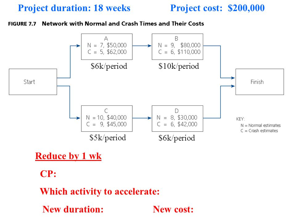 Reduce by 1 wk CP: Which activity to accelerate: New duration: New cost: Project duration: 18 weeks Project cost: $200,000 $6k/period$10k/period $5k/p