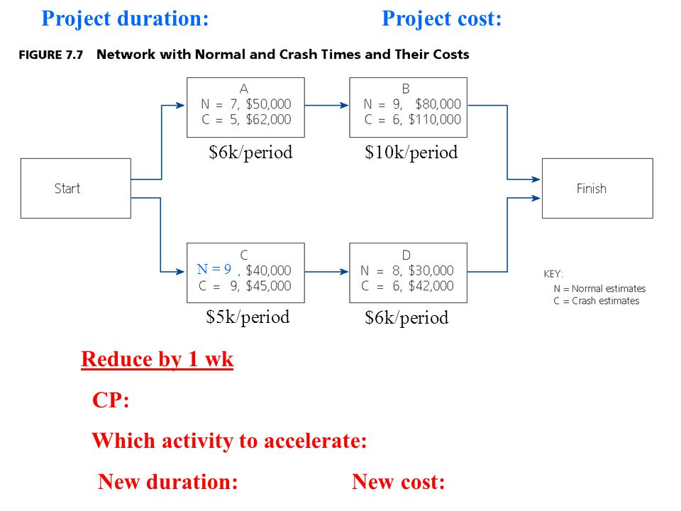 Reduce by 1 wk CP: Which activity to accelerate: New duration: New cost: Project duration: Project cost: $6k/period$10k/period $5k/period $6k/period N