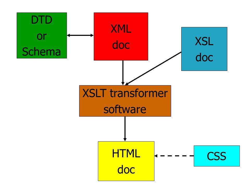 XML doc XSL doc XSLT transformer software HTML doc DTD or Schema CSS