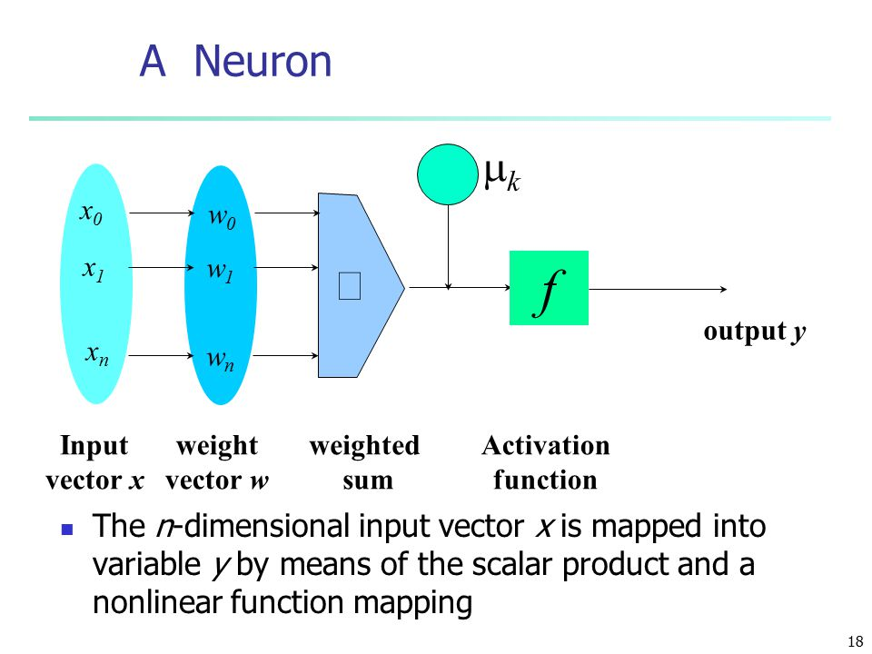 18 A Neuron The n-dimensional input vector x is mapped into variable y by means of the scalar product and a nonlinear function mapping kk - f weighted sum Input vector x output y Activation function weight vector w  w0w0 w1w1 wnwn x0x0 x1x1 xnxn