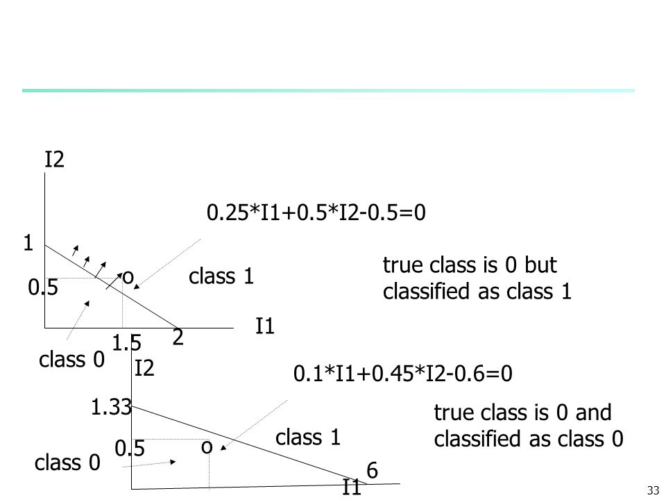 33 I1 I2 0.25*I1+0.5*I2-0.5=0 2 1 1.5 0.5 class 1 class 0 o true class is 0 but classified as class 1 I1 I2 0.1*I1+0.45*I2-0.6=0 1.33 0.5 class 1 class 0 o true class is 0 and classified as class 0 6