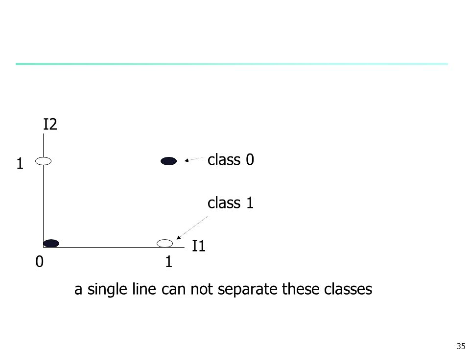35 I1 I2 1 1 0 class 0 class 1 a single line can not separate these classes