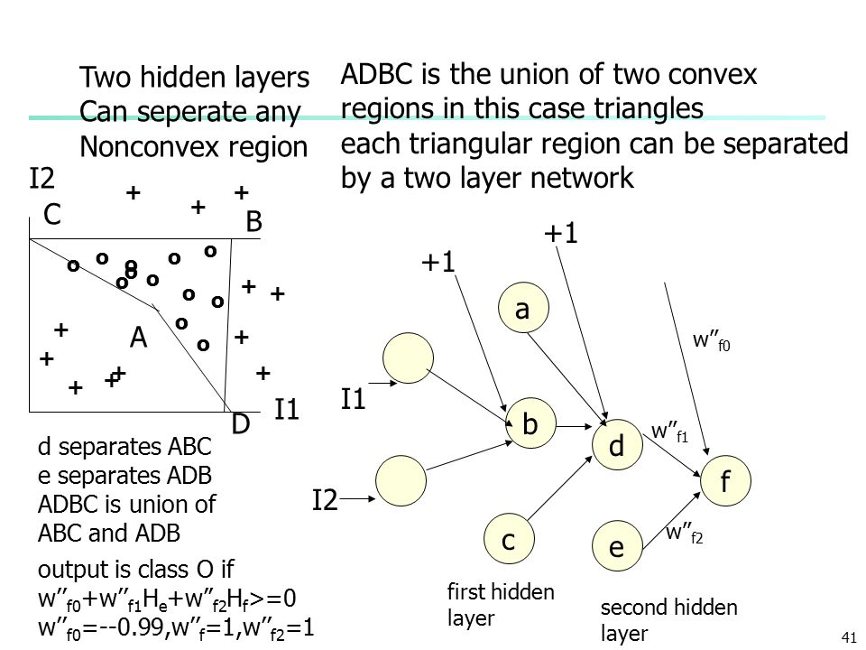 41 o o o o oo o o + ++ + + + + + ++ + + A B C ADBC is the union of two convex regions in this case triangles each triangular region can be separated by a two layer network I1 I2 a c b I1 I2 d separates ABC e separates ADB ADBC is union of ABC and ADB d +1 o o o o D e f first hidden layer second hidden layer w'' f0 w'' f1 w'' f2 output is class O if w'' f0 +w'' f1 H e +w'' f2 H f >=0 w'' f0 =--0.99,w'' f =1,w'' f2 =1 Two hidden layers Can seperate any Nonconvex region