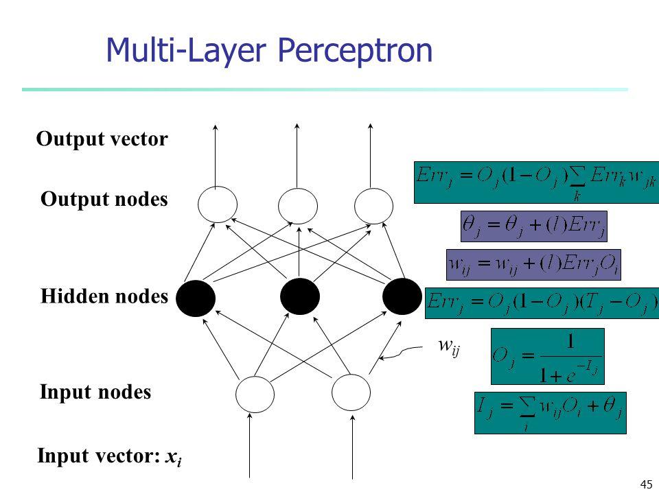 45 Multi-Layer Perceptron Output nodes Input nodes Hidden nodes Output vector Input vector: x i w ij