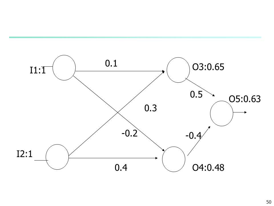 50 0.1 0.4 -0.2 0.3 O3:0.65 -0.4 0.5 O5:0.63 O4:0.48 I1:1 I2:1