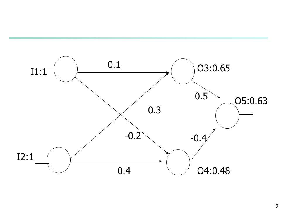 9 0.1 0.4 -0.2 0.3 O3:0.65 -0.4 0.5 O5:0.63 O4:0.48 I1:1 I2:1