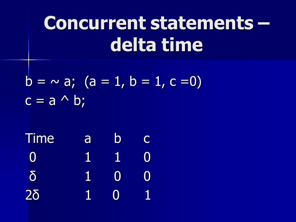 Concurrent statements – delta time b = ~ a;(a = 1, b = 1, c =0) c = a ^ b; Timeabc 0110 0110 δ100 δ100 2δ 1 0 1