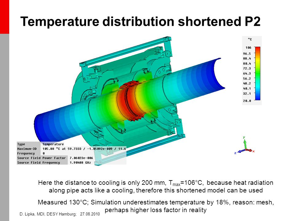 D. Lipka, MDI, DESY Hamburg; 27.08.2010 Temperature distribution shortened P2 Here the distance to cooling is only 200 mm, T max =106°C, because heat