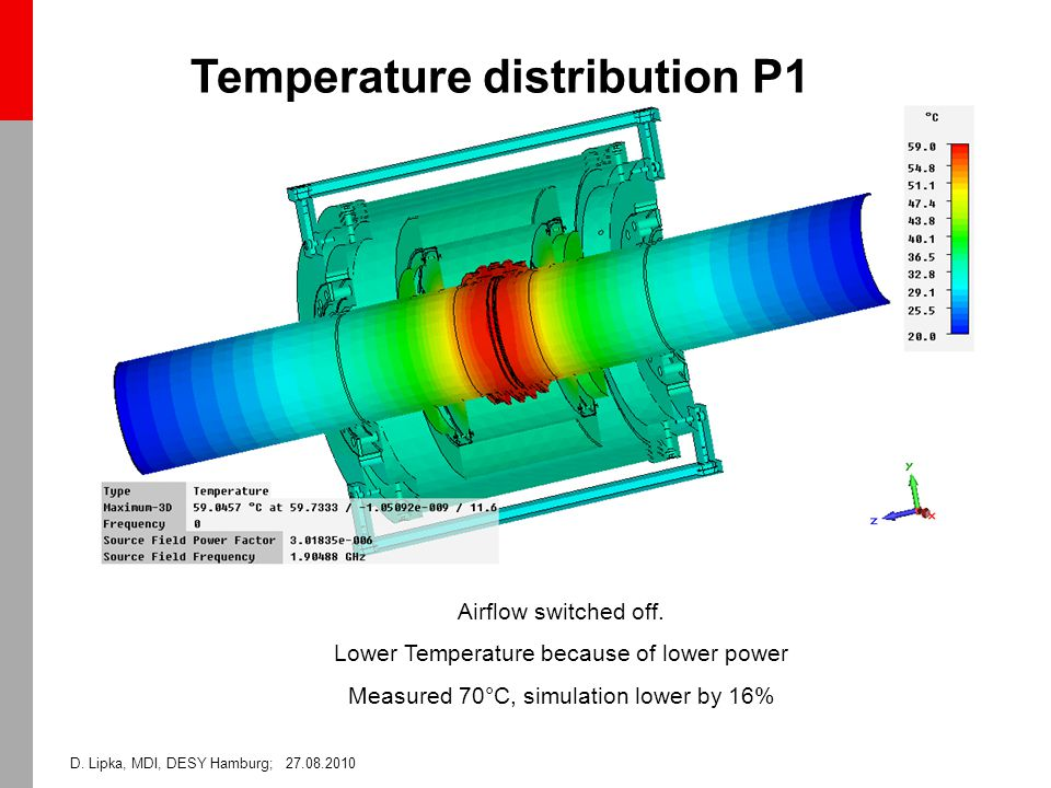 D. Lipka, MDI, DESY Hamburg; 27.08.2010 Temperature distribution P1 Airflow switched off.