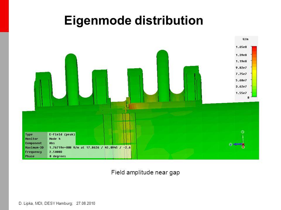 D. Lipka, MDI, DESY Hamburg; 27.08.2010 Eigenmode distribution Field amplitude near gap