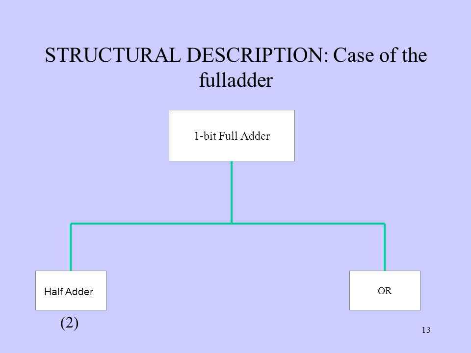 13 STRUCTURAL DESCRIPTION: Case of the fulladder 1-bit Full Adder OR (2) Half Adder