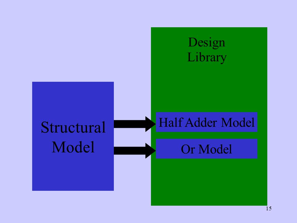 15 Structural Model Design Library Half Adder Model Or Model