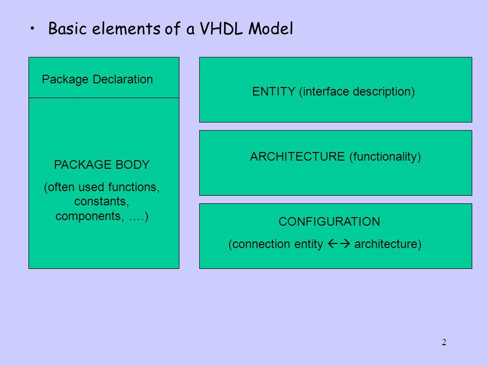2 Basic elements of a VHDL Model Package Declaration ENTITY (interface description) ARCHITECTURE (functionality) CONFIGURATION (connection entity  architecture) PACKAGE BODY (often used functions, constants, components, ….)