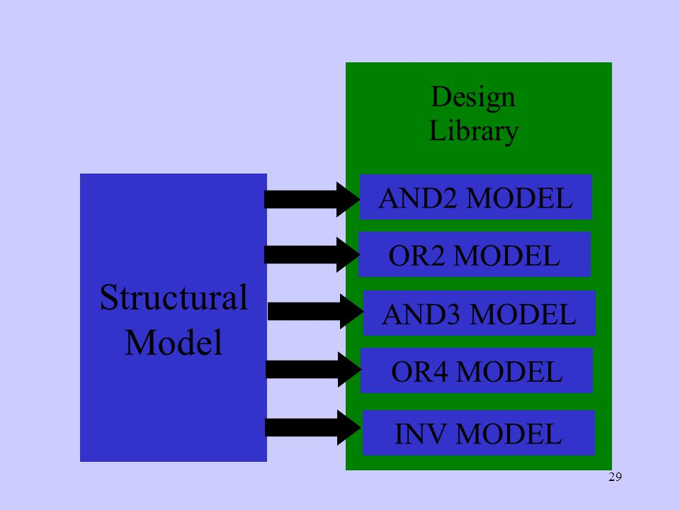 29 Structural Model Design Library AND2 MODEL OR2 MODEL AND3 MODEL OR4 MODEL INV MODEL