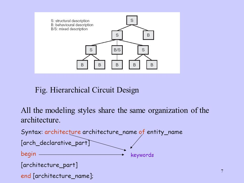 7 Fig. Hierarchical Circuit Design All the modeling styles share the same organization of the architecture. Syntax: architecture architecture_name of