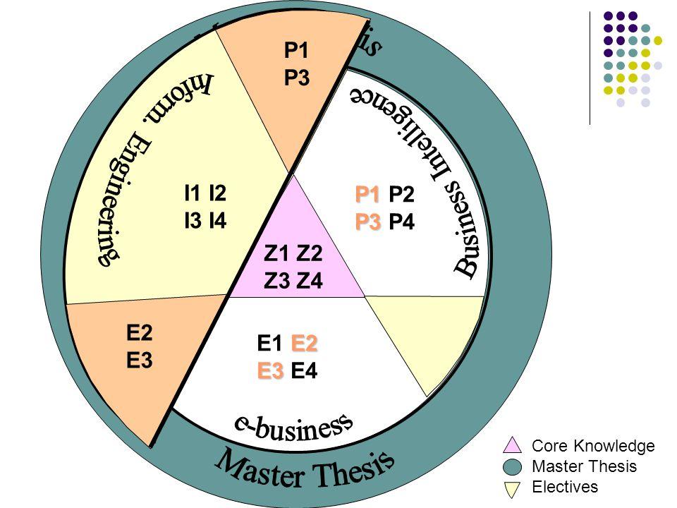 Z1 Z2 Z3 Z4 Core Knowledge Master Thesis Electives P1 P1 P2 P3 P3 P4 E2 E1 E2 E3 E3 E4 E2 E3 P1 P3 I1 I2 I3 I4