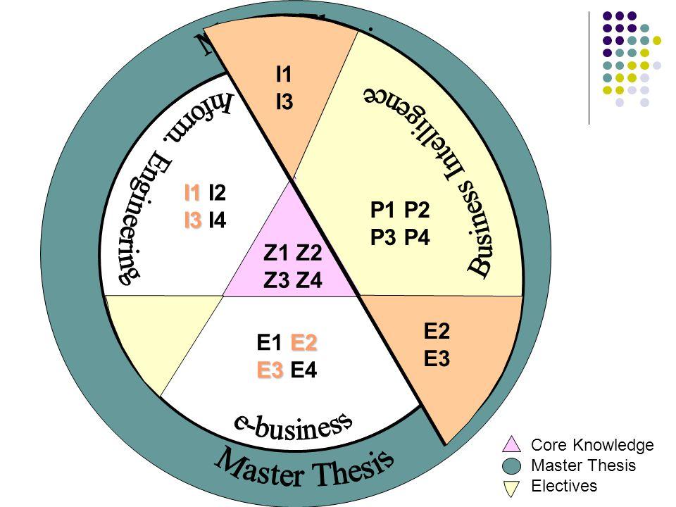 Z1 Z2 Z3 Z4 Core Knowledge Master Thesis Electives P1 P2 P3 P4 E2 E1 E2 E3 E3 E4 I1 I1 I2 I3 I3 I4 E2 E3 P1 P2 P3 P4 I1 I3