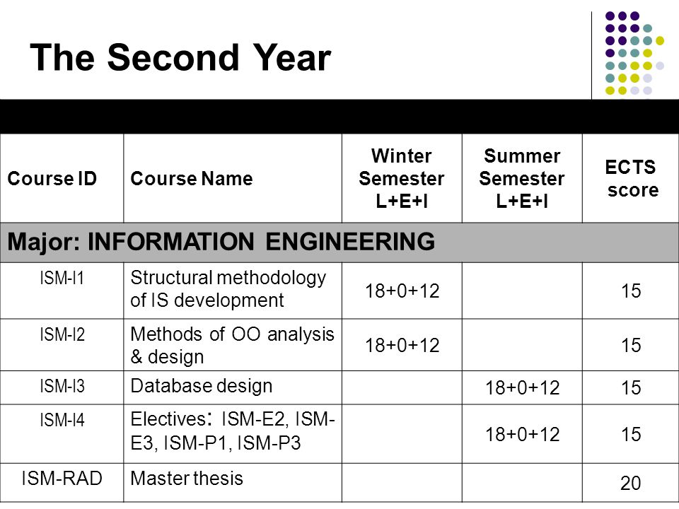 Course IDCourse Name Winter Semester L+E+I Summer Semester L+E+I ECTS score Major: INFORMATION ENGINEERING ISM-I1 Structural methodology of IS develop