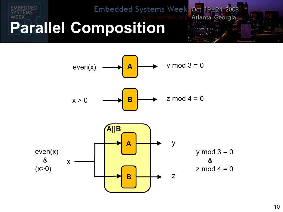 Parallel Composition 10 A even(x) y mod 3 = 0 B x > 0 z mod 4 = 0 A even(x) & (x>0) y B z A||B x y mod 3 = 0 & z mod 4 = 0