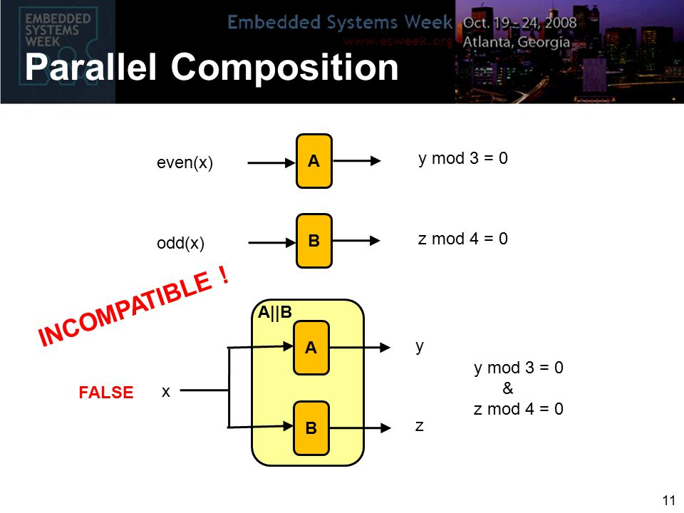 Parallel Composition 11 even(x) y mod 3 = 0 odd(x) z mod 4 = 0 FALSE y mod 3 = 0 & z mod 4 = 0 A y B z A||B x A B INCOMPATIBLE !