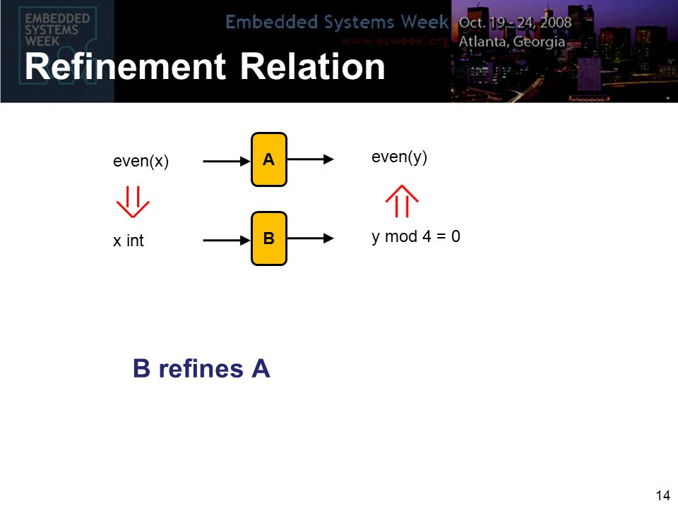 Refinement Relation B refines A even(x) even(y) x int y mod 4 = 0 14 A B