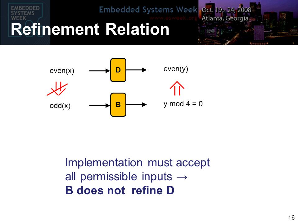 Refinement Relation Implementation must accept all permissible inputs → B does not refine D D even(x) even(y) B odd(x) y mod 4 = 0 16