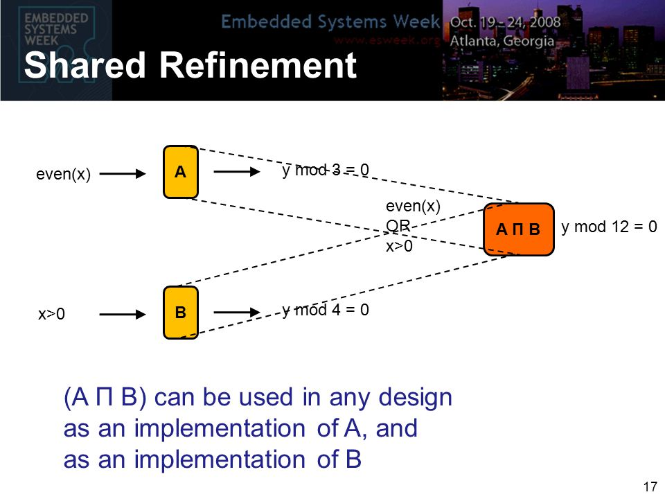 Shared Refinement 17 (A Π B) can be used in any design as an implementation of A, and as an implementation of B A even(x) y mod 3 = 0 B x>0 y mod 4 = 0 A Π B even(x) OR x>0 y mod 12 = 0