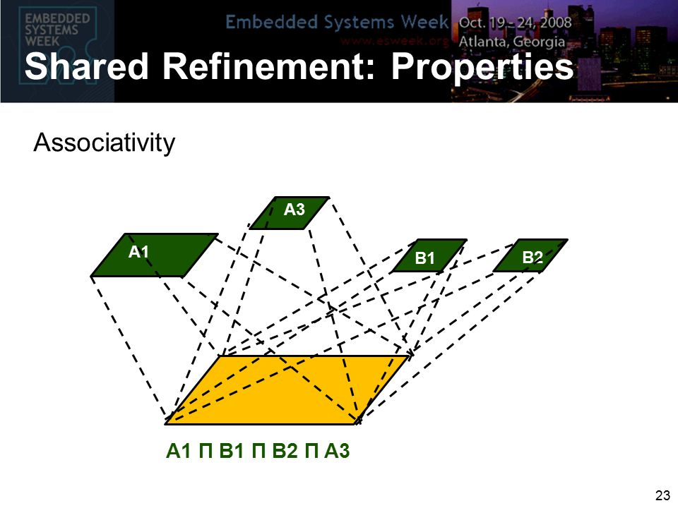 A1 A3 B1 B2 A1 Π B1 Π B2 Π A3 Associativity Shared Refinement: Properties 23