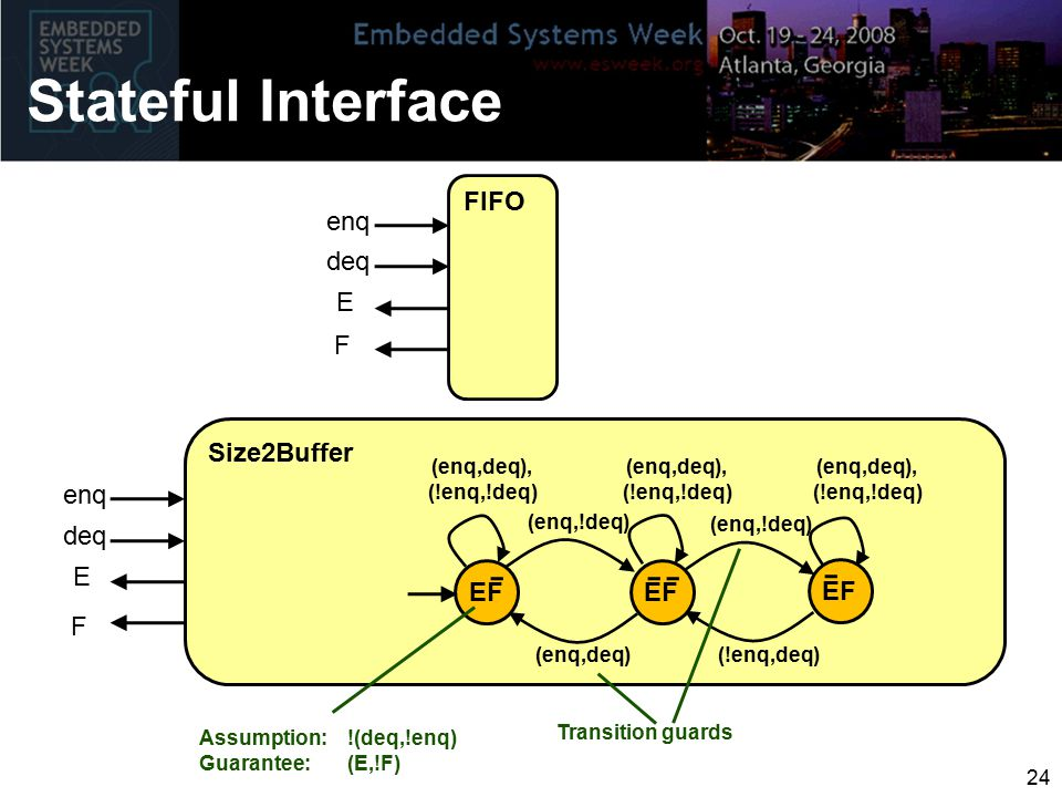 Stateful Interface FIFO enq deq E F Size2Buffer EF (enq,deq), (!enq,!deq) enq deq E F (enq,deq) (enq,!deq) (!enq,deq) (enq,!deq) (enq,deq), (!enq,!deq) (enq,deq), (!enq,!deq) Assumption: !(deq,!enq) Guarantee: (E,!F) Transition guards 24