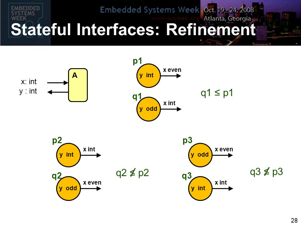 Stateful Interfaces: Refinement A x: int y : int p1 x int q1 y odd q1 ≤ p1 x even y int p2 x even q2 y odd q2 ≤ p2 x int y int p3 x int q3 y int x eve