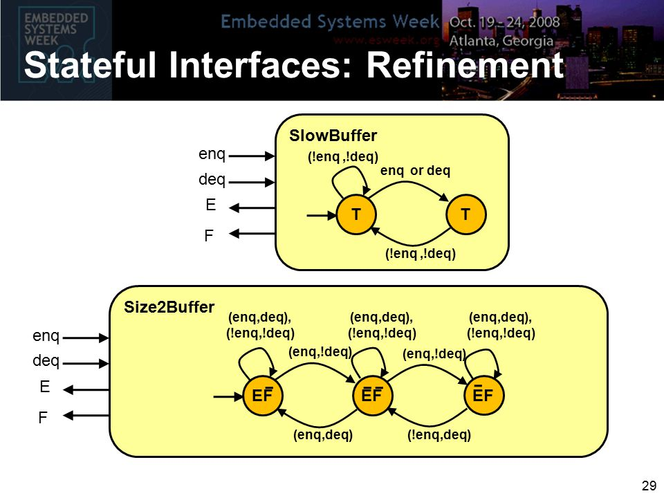Stateful Interfaces: Refinement 29 Size2Buffer EF (enq,deq), (!enq,!deq) enq deq E F (enq,deq) (enq,!deq) (!enq,deq) (enq,!deq) (enq,deq), (!enq,!deq) (enq,deq), (!enq,!deq) SlowBuffer T T enq deq E F (!enq,!deq) enq or deq (!enq,!deq)