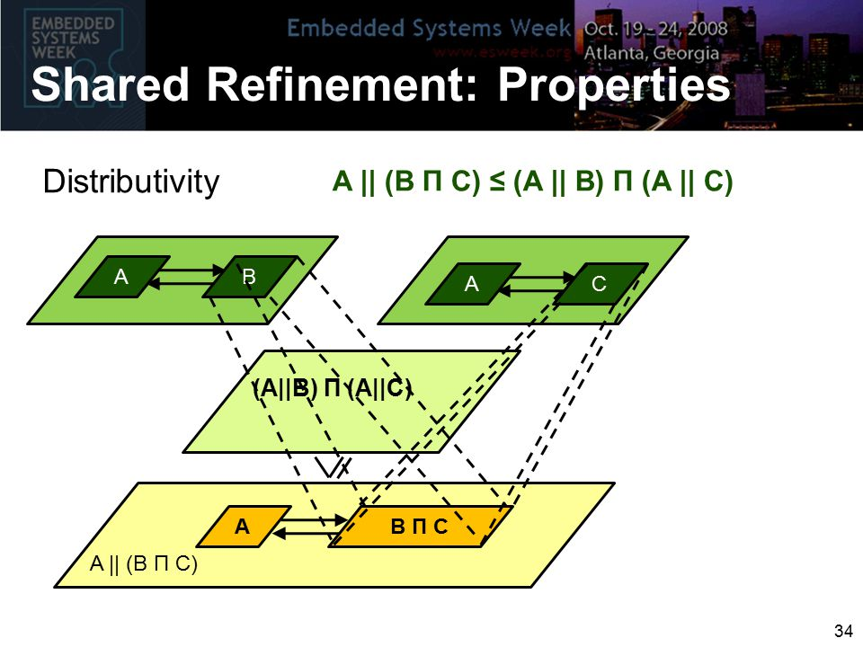 (A||B) Π (A||C) Distributivity Shared Refinement: Properties A || (B Π C) ≤ (A || B) Π (A || C) AC AB AB Π C A || (B Π C) 34