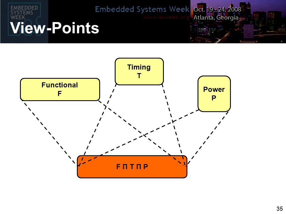 View-Points 35 F Π T Π P Timing T Power P Functional F