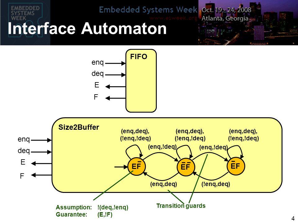 Interface Automaton FIFO enq deq E F Size2Buffer EF (enq,deq), (!enq,!deq) enq deq E F (enq,deq) (enq,!deq) (!enq,deq) (enq,!deq) (enq,deq), (!enq,!deq) (enq,deq), (!enq,!deq) Assumption: !(deq,!enq) Guarantee: (E,!F) Transition guards 4