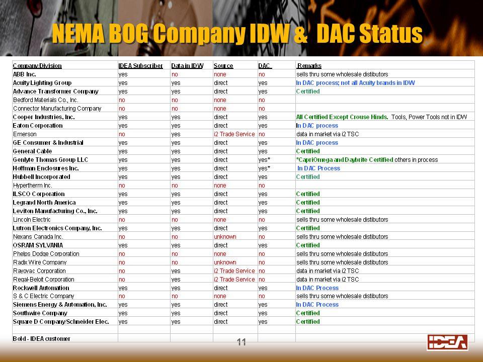 11 NEMA BOG Company IDW & DAC Status
