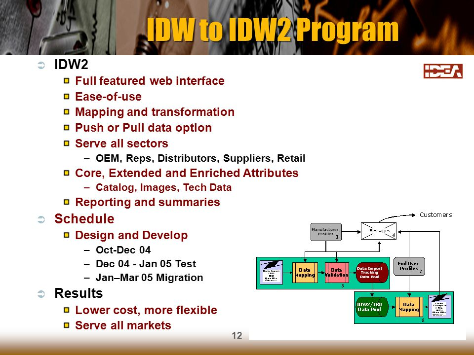 12 IDW to IDW2 Program  IDW2 Full featured web interface Ease-of-use Mapping and transformation Push or Pull data option Serve all sectors –OEM, Reps, Distributors, Suppliers, Retail Core, Extended and Enriched Attributes –Catalog, Images, Tech Data Reporting and summaries  Schedule Design and Develop –Oct-Dec 04 –Dec 04 - Jan 05 Test –Jan–Mar 05 Migration  Results Lower cost, more flexible Serve all markets
